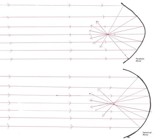 ParabolciSpherical